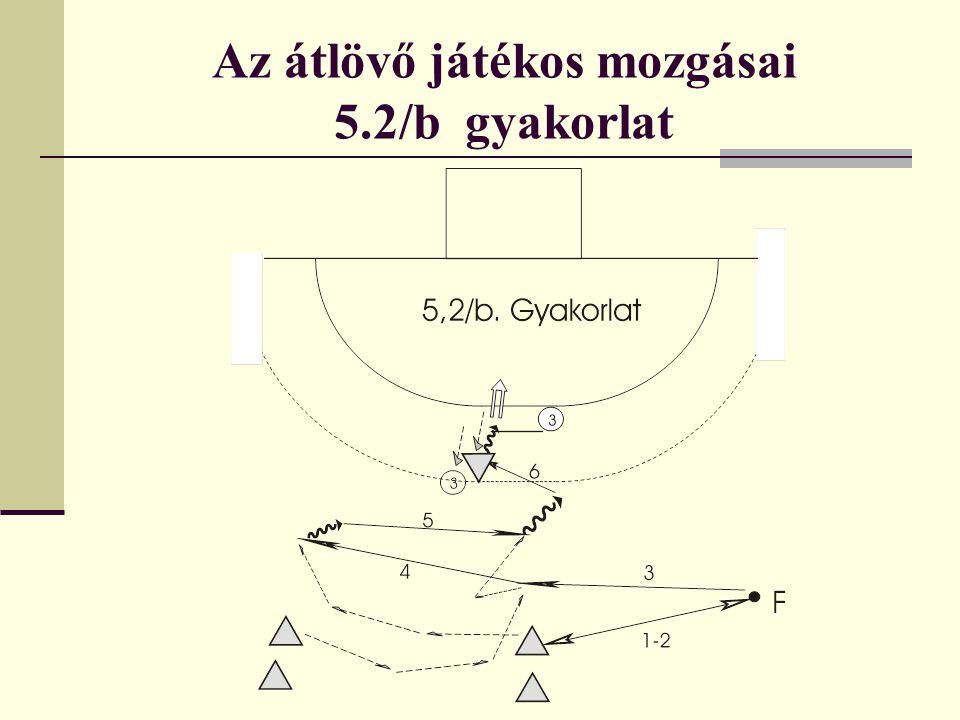 Az átlövő játékos mozgásai 5.2/b gyakorlat
