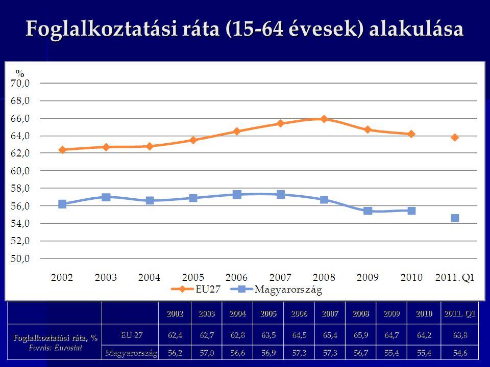 Foglalkoztatási ráta (15-64 évesek) alakulása 200220032004200520062007200820092010 2011. Q1 Foglalkoztatási ráta, % Forrás: Eurostat EU-27 EU-2762,462
