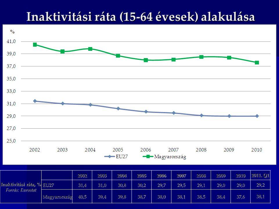 Inaktivitási ráta (15-64 évesek) alakulása Inaktivitási ráta, % Forrás: Eurostat 200220032004200520062007200820092010 2011. Q1 EU27 EU2731,431,030,830