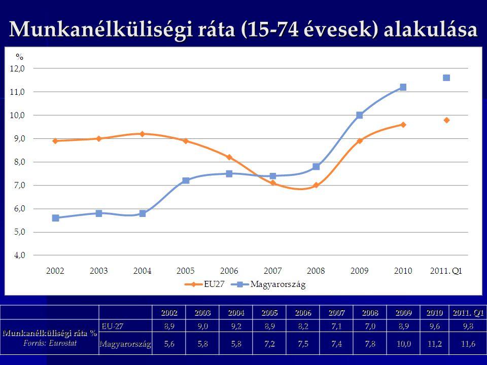 Munkanélküliségi ráta (15-74 évesek) alakulása 200220032004200520062007200820092010 2011. Q1 Munkanélküliségi ráta % Forrás: Eurostat EU-27 EU-278,99,