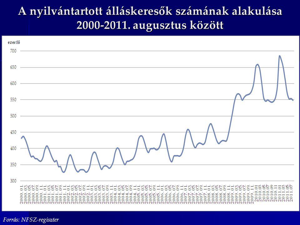 A nyilvántartott álláskeresők számának alakulása 2000-2011. augusztus között Forrás: NFSZ-regiszter