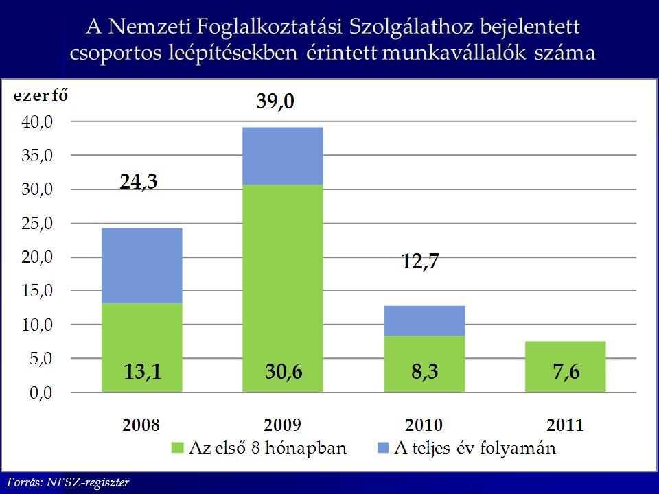 A Nemzeti Foglalkoztatási Szolgálathoz bejelentett csoportos leépítésekben érintett munkavállalók száma Forrás: NFSZ-regiszter