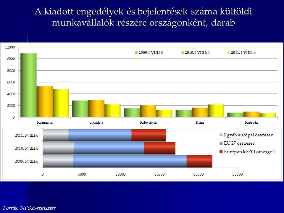 A kiadott engedélyek és bejelentések száma külföldi munkavállalók részére országonként, darab Forrás: NFSZ-regiszter
