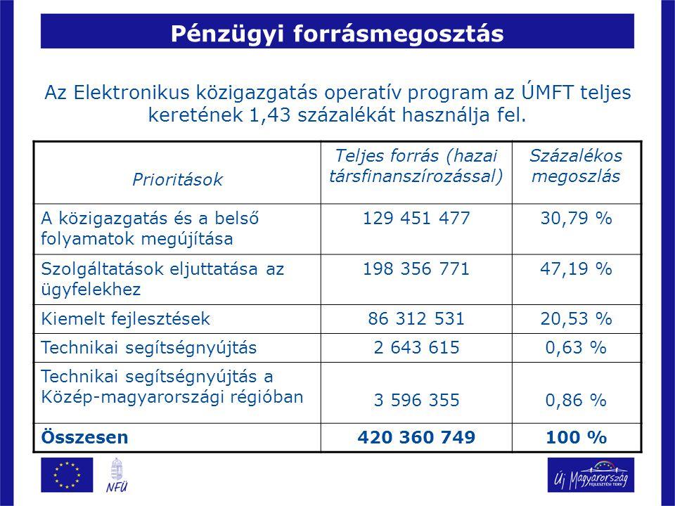 Pénzügyi forrásmegosztás Az Elektronikus közigazgatás operatív program az ÚMFT teljes keretének 1,43 százalékát használja fel.