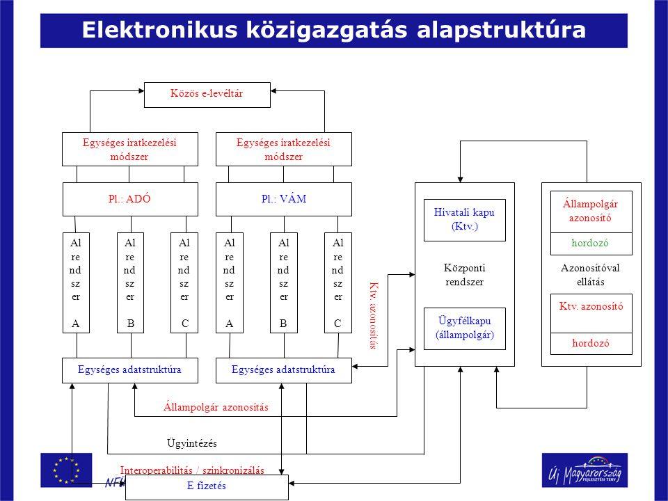 Főbb 2008-ban induló projektek Cégbírósági és céginformációs rendszerek korszerűsítése Igazságügyi és Rendészeti Minisztérium 990 000 000 Ügyfélkapu bővítéseKopint-Datorg ZRt.5 000 000 000 Költségvetés Gazdálkodási Rendszer Pénzügyminisztérium Informatikai Szolgáltató Központ 11 831 000 000 Központi elektronikus fizetésPMISZK4 016 000 000 Egyablakos vámügyintézés megteremtése PMISZK2 500 000 000 Ingatlan-nyilvántartás elérhetőségeFÖMI2 008 800 000 Elektronikus LevéltárKopint-Datorg ZRt.4 992 750 000 Az agrártámogatások feltételeként előírt kölcsönös megfeleltetési rendszer bevezetése Mezőgazdasági és Vidékfejlesztési Hivatal 2 800 000 000 Interoperabilitás megvalósítása egyes nyilvántartások között MeH EKK2 938 800 000 Civil szervezetek elektronikus bejegyzése OITH990 000 000 A családtámogatási ellátások folyósításának korszerűsítése PMISZK1 600 000 000 Adóalany centrikus adatszolgáltatási modell PMISZK1 300 000 000