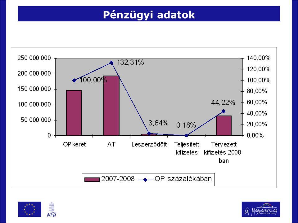 Pénzügyi adatok
