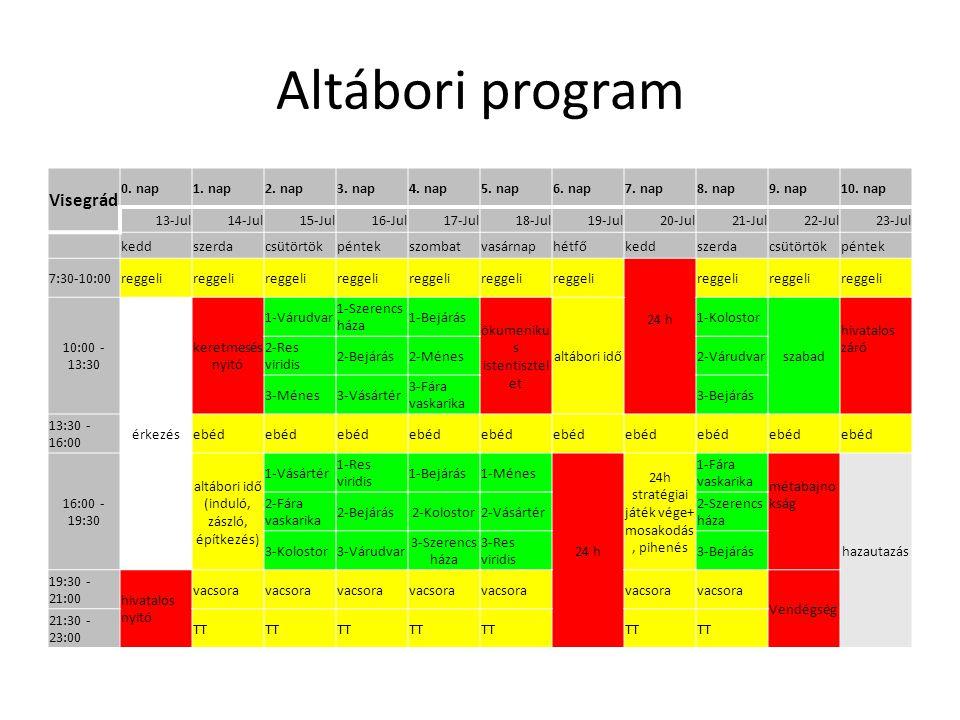 Altábori program Visegrád 0. nap1. nap2. nap3. nap4.