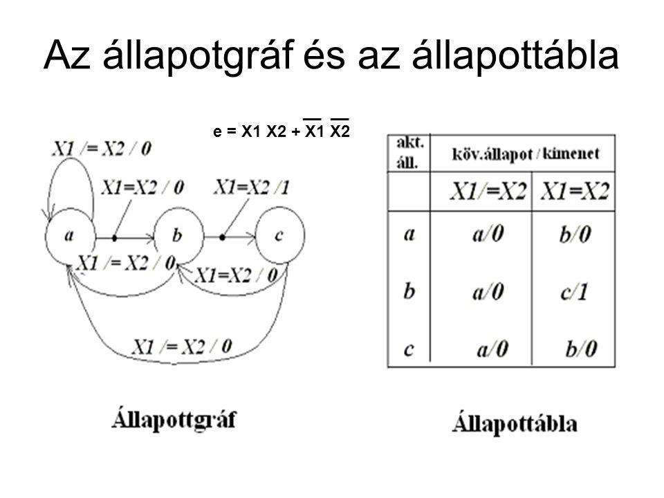 Az állapotgráf és az állapottábla __ __ e = X1 X2 + X1 X2