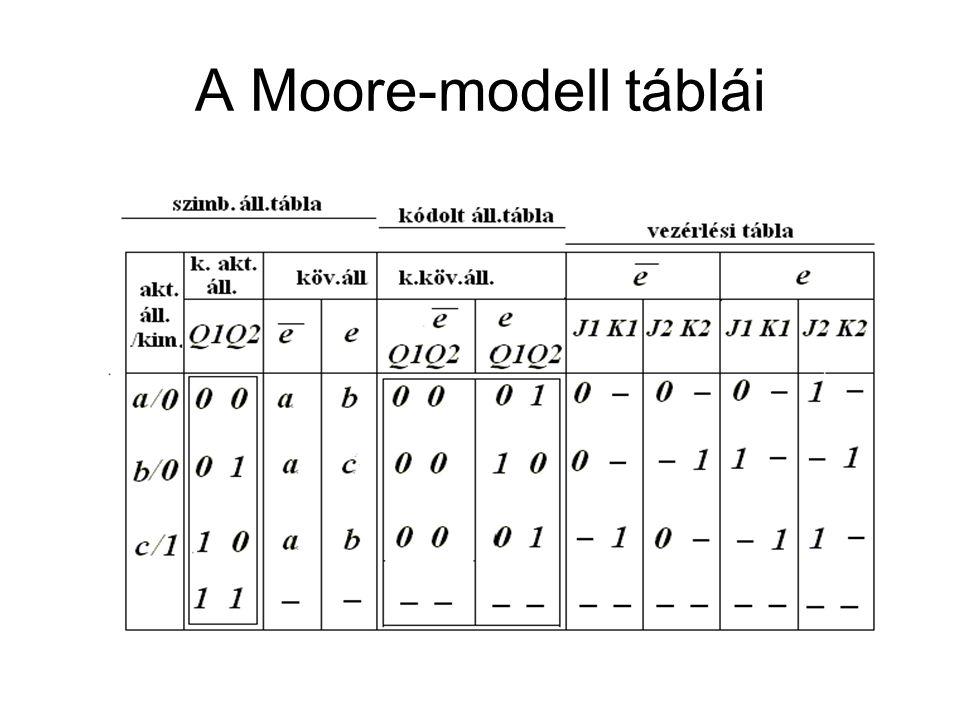 A Moore-modell táblái