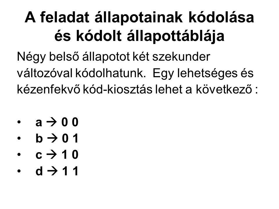 A feladat állapotainak kódolása és kódolt állapottáblája Négy belső állapotot két szekunder változóval kódolhatunk. Egy lehetséges és kézenfekvő kód-k