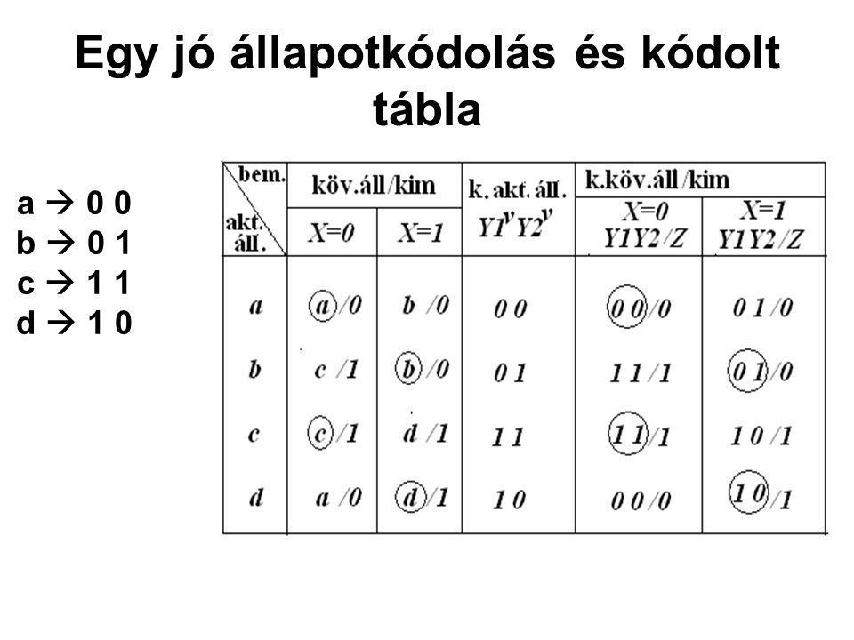 Egy jó állapotkódolás és kódolt tábla a  0 0 b  0 1 c  1 1 d  1 0
