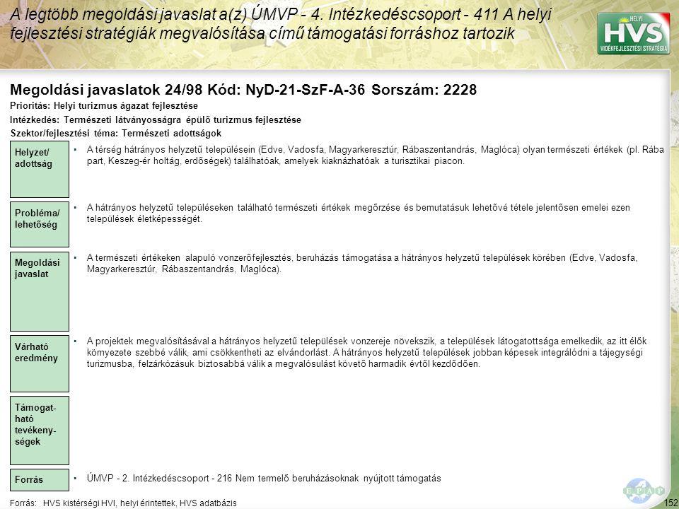 A legtöbb megoldási javaslat a(z) ÚMVP - 4. Intézkedéscsoport - 411 A helyi fejlesztési stratégiák megvalósítása című támogatási forráshoz tartozik 15