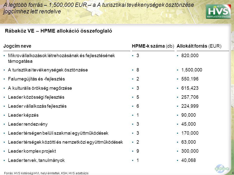 4 Forrás: HVS kistérségi HVI, helyi érintettek, KSH, HVS adatbázis A legtöbb forrás – 1,500,000 EUR – a A turisztikai tevékenységek ösztönzése jogcímhez lett rendelve Rábaköz VE – HPME allokáció összefoglaló Jogcím neveHPME-k száma (db)Allokált forrás (EUR) ▪Mikrovállalkozások létrehozásának és fejlesztésének támogatása ▪3▪3▪820,000 ▪A turisztikai tevékenységek ösztönzése▪8▪8▪1,500,000 ▪Falumegújítás és -fejlesztés▪2▪2▪550,196 ▪A kulturális örökség megőrzése▪3▪3▪615,423 ▪Leader közösségi fejlesztés▪5▪5▪257,706 ▪Leader vállalkozás fejlesztés▪6▪6▪224,999 ▪Leader képzés▪1▪1▪90,000 ▪Leader rendezvény▪3▪3▪45,000 ▪Leader térségen belüli szakmai együttműködések▪3▪3▪170,000 ▪Leader térségek közötti és nemzetközi együttműködések▪2▪2▪63,000 ▪Leader komplex projekt▪9▪9▪300,000 ▪Leader tervek, tanulmányok▪1▪1▪40,068
