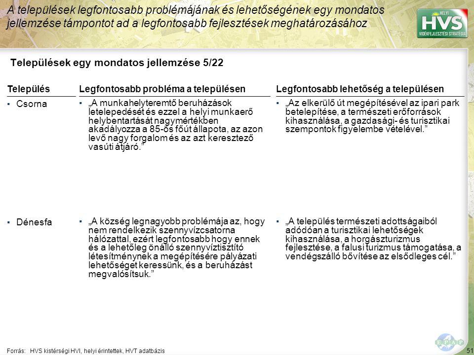 """51 Települések egy mondatos jellemzése 5/22 A települések legfontosabb problémájának és lehetőségének egy mondatos jellemzése támpontot ad a legfontosabb fejlesztések meghatározásához Forrás:HVS kistérségi HVI, helyi érintettek, HVT adatbázis TelepülésLegfontosabb probléma a településen ▪Csorna ▪""""A munkahelyteremtő beruházások letelepedését és ezzel a helyi munkaerő helybentartását nagymértékben akadályozza a 85-ös főút állapota, az azon levő nagy forgalom és az azt keresztező vasúti átjáró. ▪Dénesfa ▪""""A község legnagyobb problémája az, hogy nem rendelkezik szennyvízcsatorna hálózattal, ezért legfontosabb hogy ennek és a lehetőleg önálló szennyvíztisztító létesítménynek a megépítésére pályázati lehetőséget keressünk, és a beruházást megvalósítsuk. Legfontosabb lehetőség a településen ▪""""Az elkerülő út megépítésével az ipari park betelepítése, a természeti erőforrások kihasználása, a gazdasági- és turisztikai szempontok figyelembe vételével. ▪""""A település természeti adottságaiból adódóan a turisztikai lehetőségek kihasználása, a horgászturizmus fejlesztése, a falusi turizmus támogatása, a vendégszálló bővítése az elsődleges cél."""