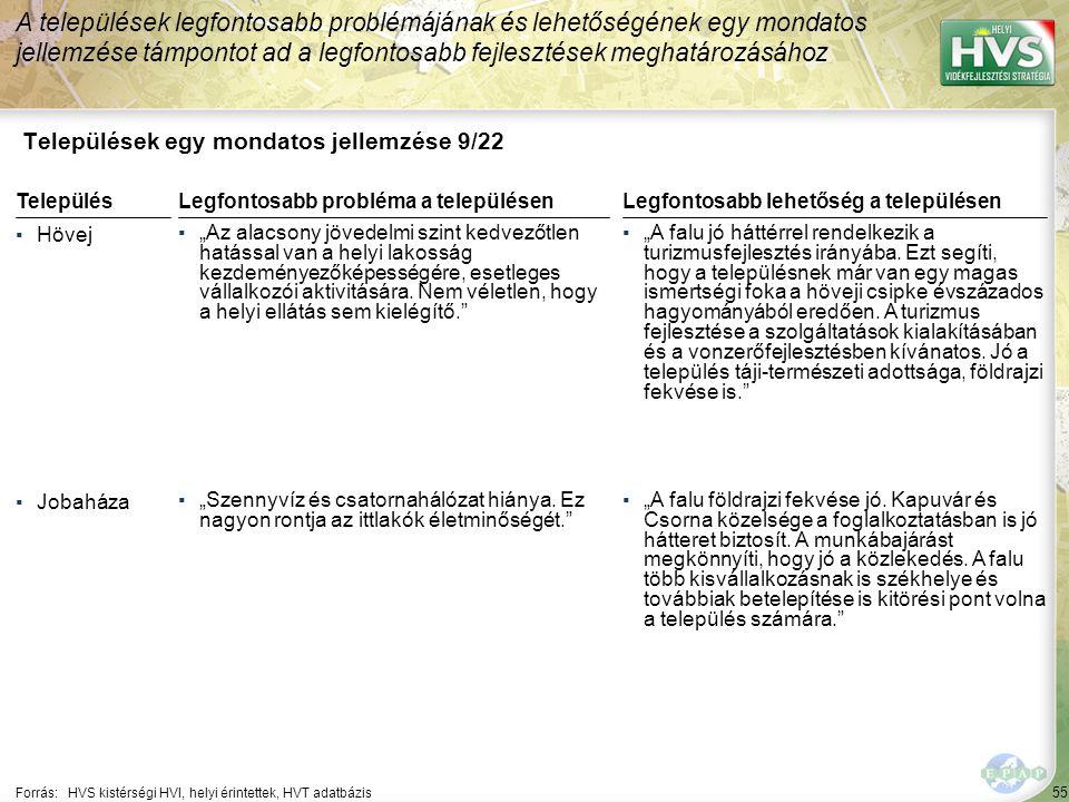 """55 Települések egy mondatos jellemzése 9/22 A települések legfontosabb problémájának és lehetőségének egy mondatos jellemzése támpontot ad a legfontosabb fejlesztések meghatározásához Forrás:HVS kistérségi HVI, helyi érintettek, HVT adatbázis TelepülésLegfontosabb probléma a településen ▪Hövej ▪""""Az alacsony jövedelmi szint kedvezőtlen hatással van a helyi lakosság kezdeményezőképességére, esetleges vállalkozói aktivitására."""