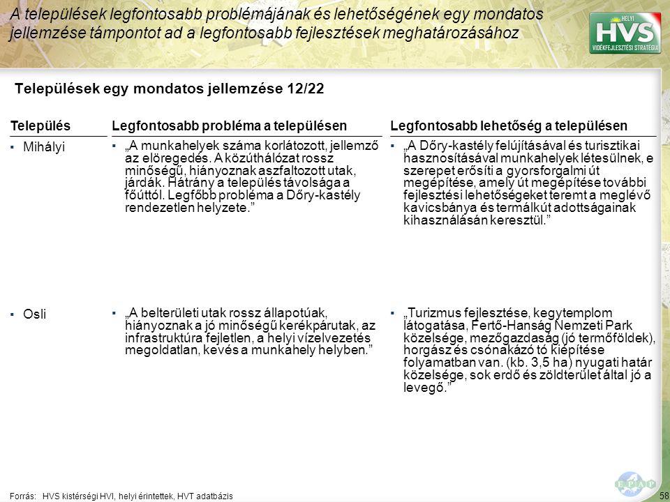 """58 Települések egy mondatos jellemzése 12/22 A települések legfontosabb problémájának és lehetőségének egy mondatos jellemzése támpontot ad a legfontosabb fejlesztések meghatározásához Forrás:HVS kistérségi HVI, helyi érintettek, HVT adatbázis TelepülésLegfontosabb probléma a településen ▪Mihályi ▪""""A munkahelyek száma korlátozott, jellemző az elöregedés."""