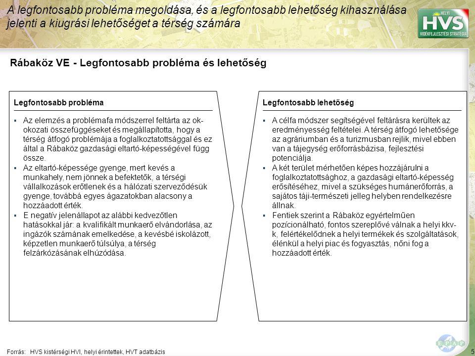 5 Rábaköz VE - Legfontosabb probléma és lehetőség A legfontosabb probléma megoldása, és a legfontosabb lehetőség kihasználása jelenti a kiugrási lehetőséget a térség számára Forrás:HVS kistérségi HVI, helyi érintettek, HVT adatbázis Legfontosabb problémaLegfontosabb lehetőség ▪Az elemzés a problémafa módszerrel feltárta az ok- okozati összefüggéseket és megállapította, hogy a térség átfogó problémája a foglalkoztatottsággal és ez által a Rábaköz gazdasági eltartó-képességével függ össze.