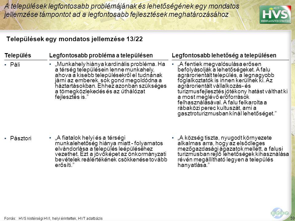 """59 Települések egy mondatos jellemzése 13/22 A települések legfontosabb problémájának és lehetőségének egy mondatos jellemzése támpontot ad a legfontosabb fejlesztések meghatározásához Forrás:HVS kistérségi HVI, helyi érintettek, HVT adatbázis TelepülésLegfontosabb probléma a településen ▪Páli ▪""""Munkahely hiánya kardinális probléma."""