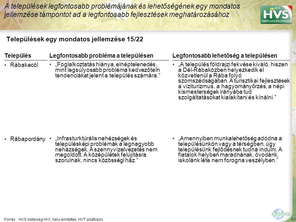 61 Települések egy mondatos jellemzése 15/22 A települések legfontosabb problémájának és lehetőségének egy mondatos jellemzése támpontot ad a legfonto