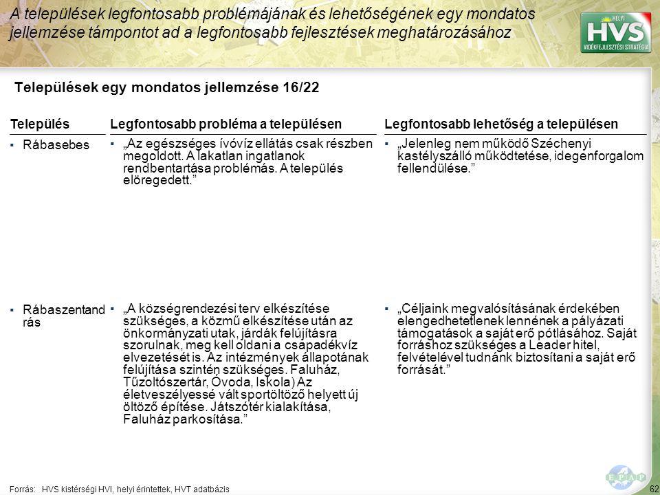 62 Települések egy mondatos jellemzése 16/22 A települések legfontosabb problémájának és lehetőségének egy mondatos jellemzése támpontot ad a legfonto