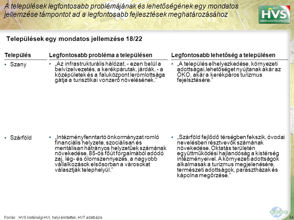 """64 Települések egy mondatos jellemzése 18/22 A települések legfontosabb problémájának és lehetőségének egy mondatos jellemzése támpontot ad a legfontosabb fejlesztések meghatározásához Forrás:HVS kistérségi HVI, helyi érintettek, HVT adatbázis TelepülésLegfontosabb probléma a településen ▪Szany ▪""""Az infrastrukturális hálózat, - ezen belül a belvízelvezetés, a kerékpárutak, járdák, - a középületek és a faluközpont leromlottsága gátja a turisztikai vonzerő növelésének. ▪Szárföld ▪""""Intézményfenntartó önkormányzat romló financiális helyzete, szociálisan és mentálisan hátrányos helyzetűek számának növekedése, 85-ös főút forgalmából adódó zaj, lég- és ólomszennyezés, a nagyobb vállalkozások elsősorban a városokat választják telephelyül. Legfontosabb lehetőség a településen ▪""""A település elhelyezkedése, környezeti adottságai,lehetőséget nyújtanak akár az ÖKO, akár a kerékpáros turizmus fejelsztésére. ▪""""Szárföld fejlődő térségben fekszik, óvodai nevelésben résztvevők számának növekedése."""