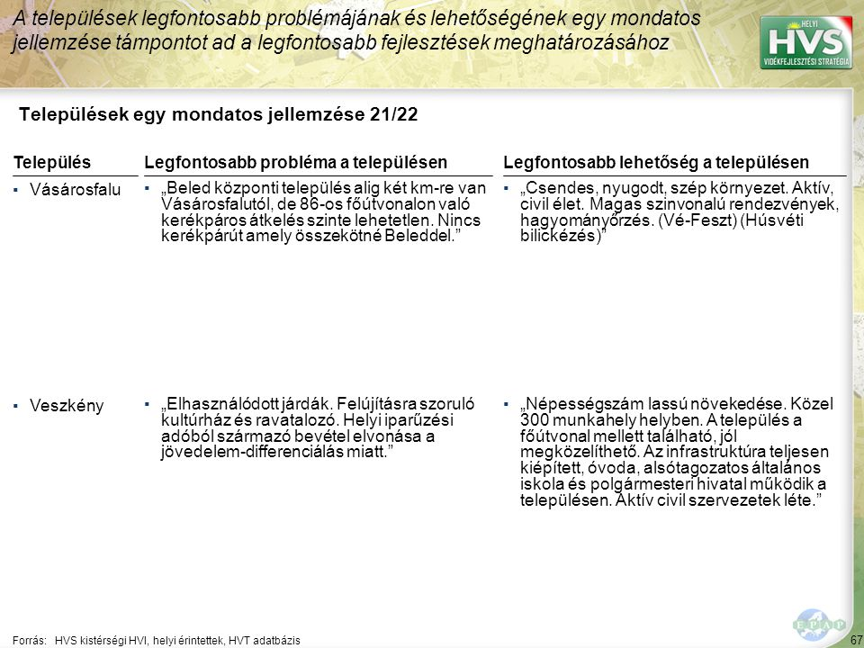 """67 Települések egy mondatos jellemzése 21/22 A települések legfontosabb problémájának és lehetőségének egy mondatos jellemzése támpontot ad a legfontosabb fejlesztések meghatározásához Forrás:HVS kistérségi HVI, helyi érintettek, HVT adatbázis TelepülésLegfontosabb probléma a településen ▪Vásárosfalu ▪""""Beled központi település alig két km-re van Vásárosfalutól, de 86-os főútvonalon való kerékpáros átkelés szinte lehetetlen."""