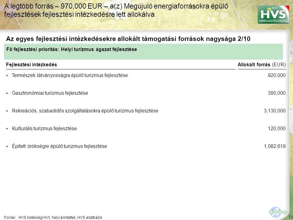 73 ▪Természeti látványosságra épülő turizmus fejlesztése Forrás:HVS kistérségi HVI, helyi érintettek, HVS adatbázis Az egyes fejlesztési intézkedésekre allokált támogatási források nagysága 2/10 A legtöbb forrás – 970,000 EUR – a(z) Megújuló energiaforrásokra épülő fejlesztések fejlesztési intézkedésre lett allokálva Fejlesztési intézkedés ▪Gasztronómiai turizmus fejlesztése ▪Rekreációs, szabadidős szolgáltatásokra épülő turizmus fejlesztése ▪Épített örökségre épülő turizmus fejlesztése ▪Kulturális turizmus fejlesztése Fő fejlesztési prioritás: Helyi turizmus ágazat fejlesztése Allokált forrás (EUR) 920,000 395,000 3,130,000 120,000 1,082,619