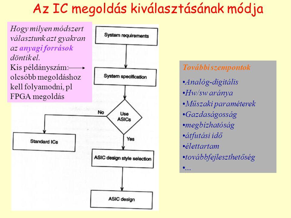 Az IC megoldás kiválasztásának módja Hogy milyen módszert választunk azt gyakran az anyagi források döntik el. Kis példányszám: olcsóbb megoldáshoz ke