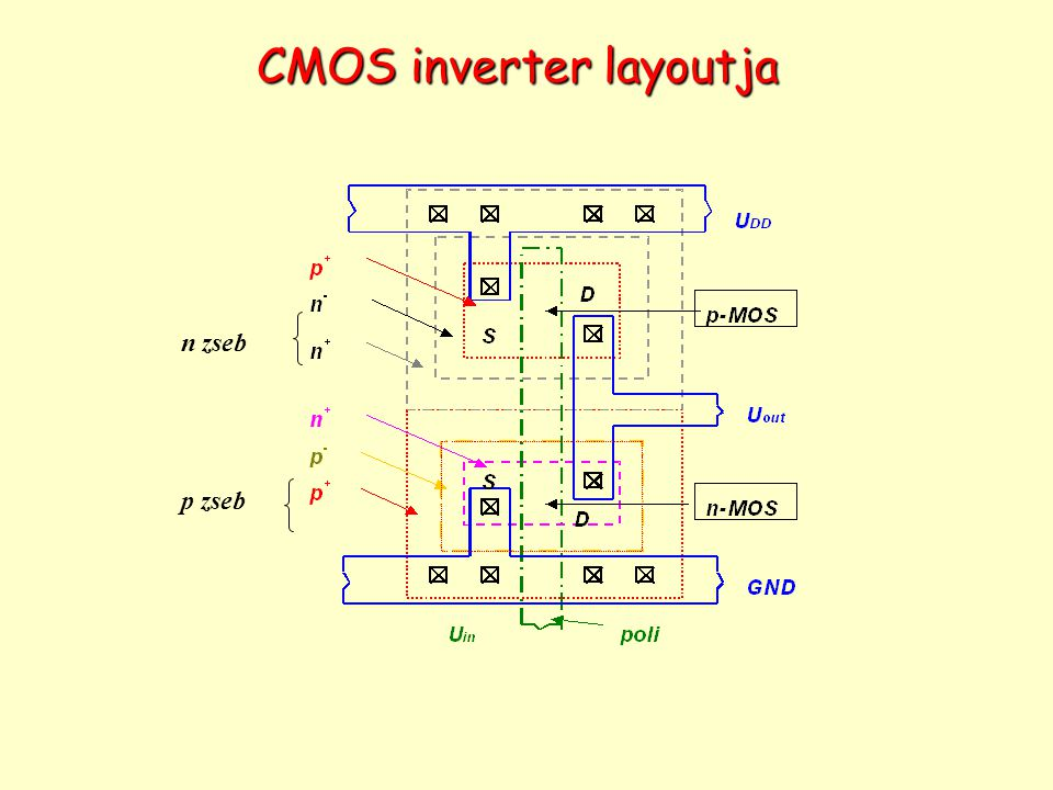 CMOS inverter layoutja p zseb n zseb