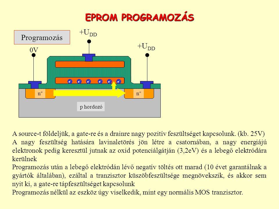 EPROM PROGRAMOZÁS A source-t földeljük, a gate-re és a drainre nagy pozitív feszültséget kapcsolunk. (kb. 25V) A nagy feszültség hatására lavinaletöré