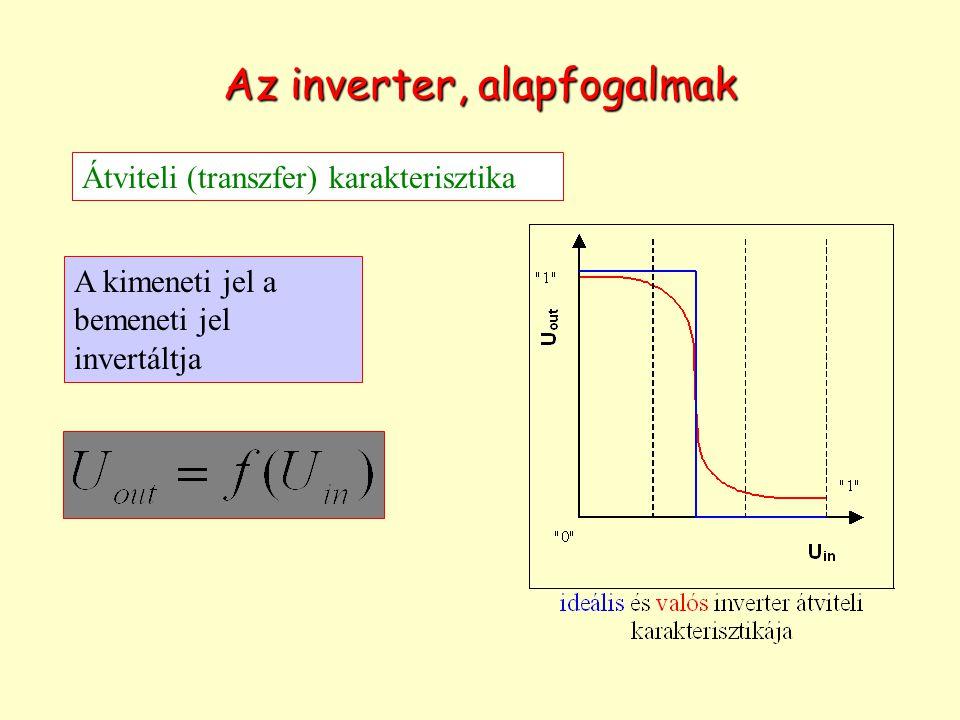 Az inverter, alapfogalmak Átviteli (transzfer) karakterisztika A kimeneti jel a bemeneti jel invertáltja