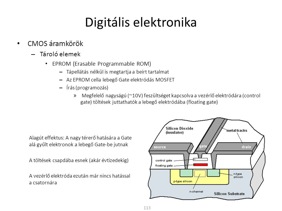 Digitális elektronika CMOS áramkörök – Tároló elemek EPROM (Erasable Programmable ROM) – Tápellátás nélkül is megtartja a beírt tartalmat – Az EPROM cella lebegő Gate elektródás MOSFET – Olvasás » A tárolt logikai értéket az határozza meg, hogy vannak-e a vezérlő elektróda hatását blokkoló töltések a lebegő elektródában 114 Hiába kapcsolunk vezérlő jelet a Gate-re a lebegő elektródában felhalmozódó töltések negatív elektromos tere megakadályozza a csatorna kialakulását