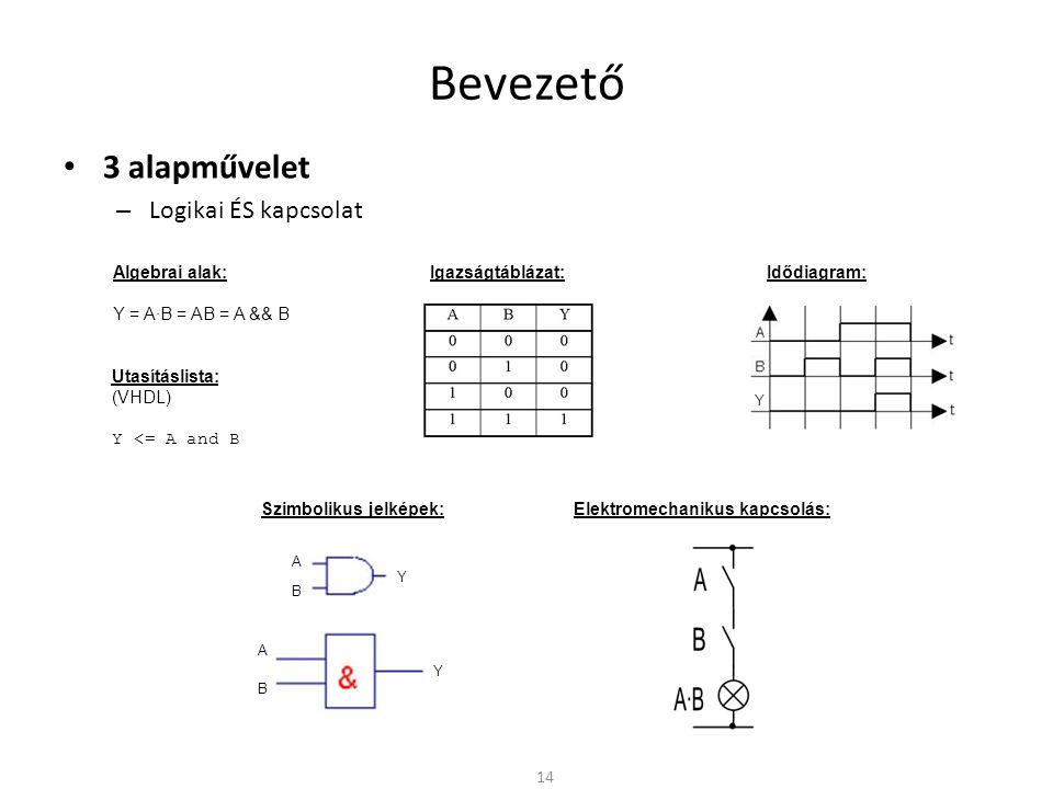 Bevezető 3 alapművelet – Tagadás, Negálás, NEM, Inverzió 15 Algebrai alak: Y = A = !A Szimbolikus jelképek: Igazságtáblázat: Idődiagram: Y Y A A – Y Utasításlista: (VHDL) Y <= not A Elektromechanikus kapcsolás: