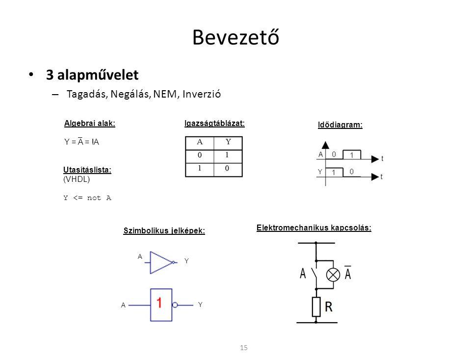 Bevezető 3 alapművelet – Tagadás, Negálás, NEM, Inverzió 15 Algebrai alak: Y = A = !A Szimbolikus jelképek: Igazságtáblázat: Idődiagram: Y Y A A – Y U