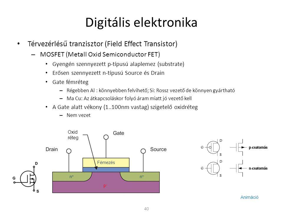 Digitális elektronika Térvezérlésű tranzisztor (Field Effect Transistor) – MOSFET (Metall Oxid Semiconductor FET) Előfeszítés nélkül U GS = 0V esetén lezárt p-n átmenetek Elektromos tér hatására (U GS > 0) töltéshordozók halmozódnak fel a Gate alatt – Vezető csatorna alakul ki → n-csatornás növekményes MOSFET – Elég nagy U GS > U k esetén kis (~10  nagyságrendű) csatorna ellenállás – Előny » Nincs p-n átmenet a csatornában » Nincs a bipoláris tranzisztornál tapasztalható nagyságrendű maradékfeszültség 41 UkUk | U GS I DS n+n+ n+n+ p-p- Fémezés U GS e-e-