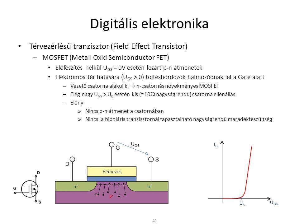Digitális elektronika Térvezérlésű tranzisztor (Field Effect Transistor) – MOSFET (Metall Oxid Semiconductor FET) Előfeszítés nélkül U GS = 0V esetén lezárt p-n átmenetek Elektromos tér hatására (U GS > 0) töltéshordozók halmozódnak fel a Gate alatt – Vezető csatorna alakul ki → n-csatornás növekményes MOSFET – Elég nagy U GS > U k esetén kis (~10  nagyságrendű) csatorna ellenállás – Előny » Nincs p-n átmenet a csatornában » Nincs a bipoláris tranzisztornál tapasztalható nagyságrendű maradékfeszültség Kapcsolóként – Nyitott kapcsoló » U GS ≈ 0V » Nem vezet – Zárt kapcsoló » U GS > U k » Kis ellenállással vezet – U k = n∙100mV küszöbfeszültség tápfesz.