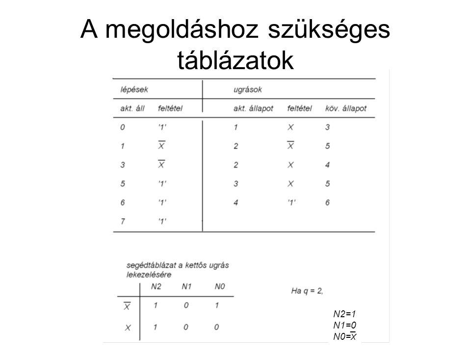 A megoldáshoz szükséges táblázatok 2 2 2 N N N2=1 N1=0 N0= X ¯
