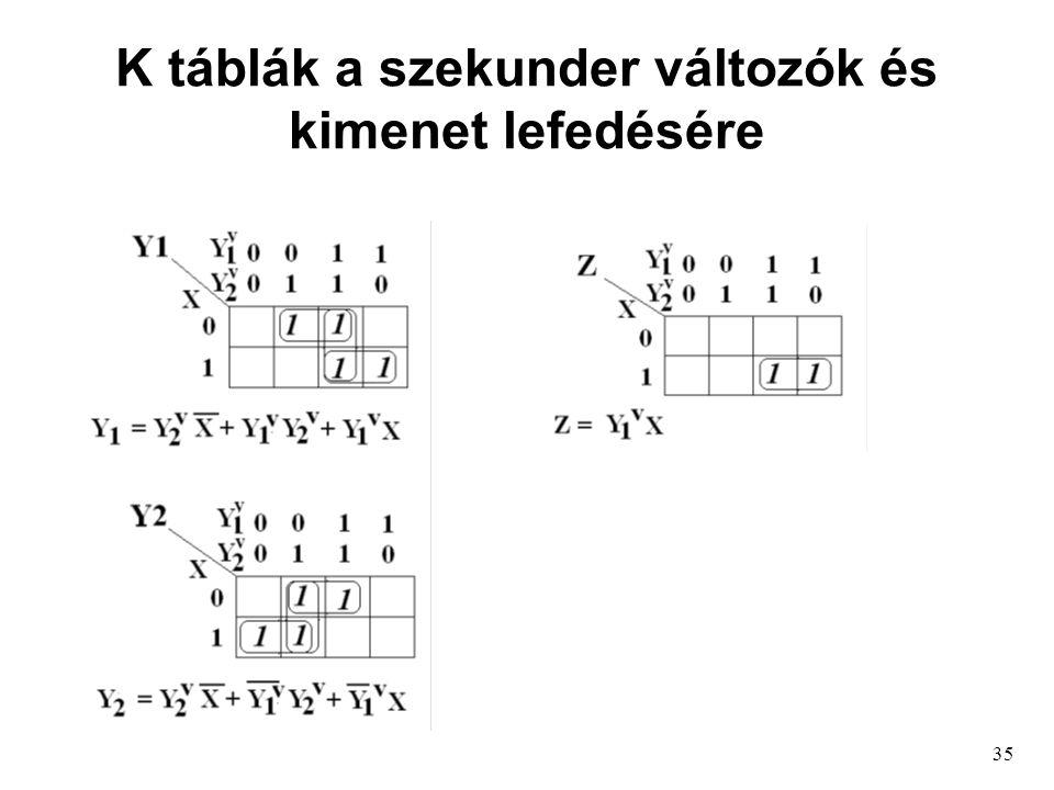 35 K táblák a szekunder változók és kimenet lefedésére