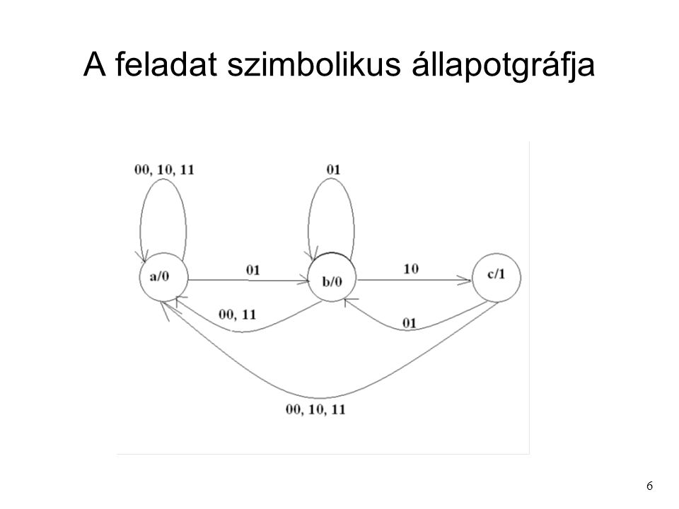 27 1-es súlyú állapotkódolás és a vezérlési kifejezések felírása az állapotgráfból Q 1 Q 2 Q 3 Q 4 Q 5 a1 0 0 0 0 b0 1 0 0 0 c0 0 1 0 0 d0 0 0 1 0 e0 0 0 0 1