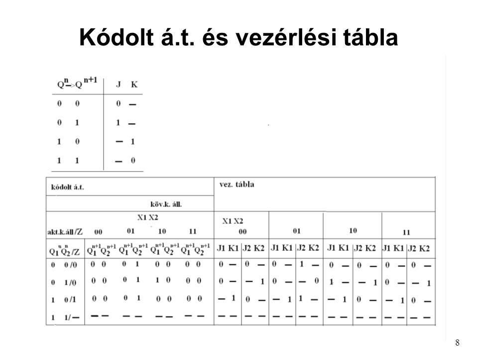 8 Kódolt á.t. és vezérlési tábla