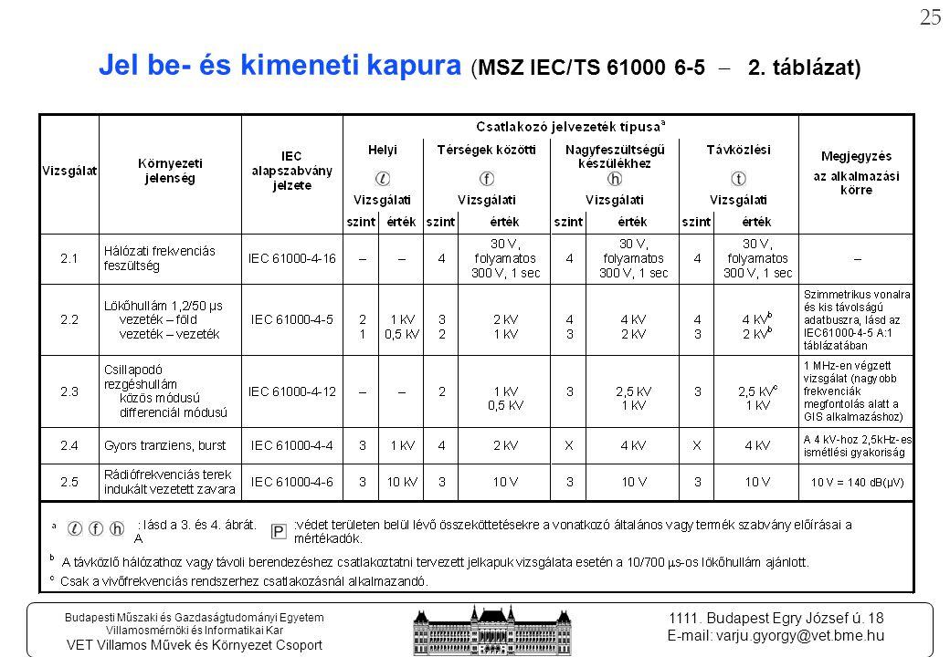 24 Budapesti Műszaki és Gazdaságtudományi Egyetem Villamosmérnöki és Informatikai Kar VET Villamos Művek és Környezet Csoport 1111.