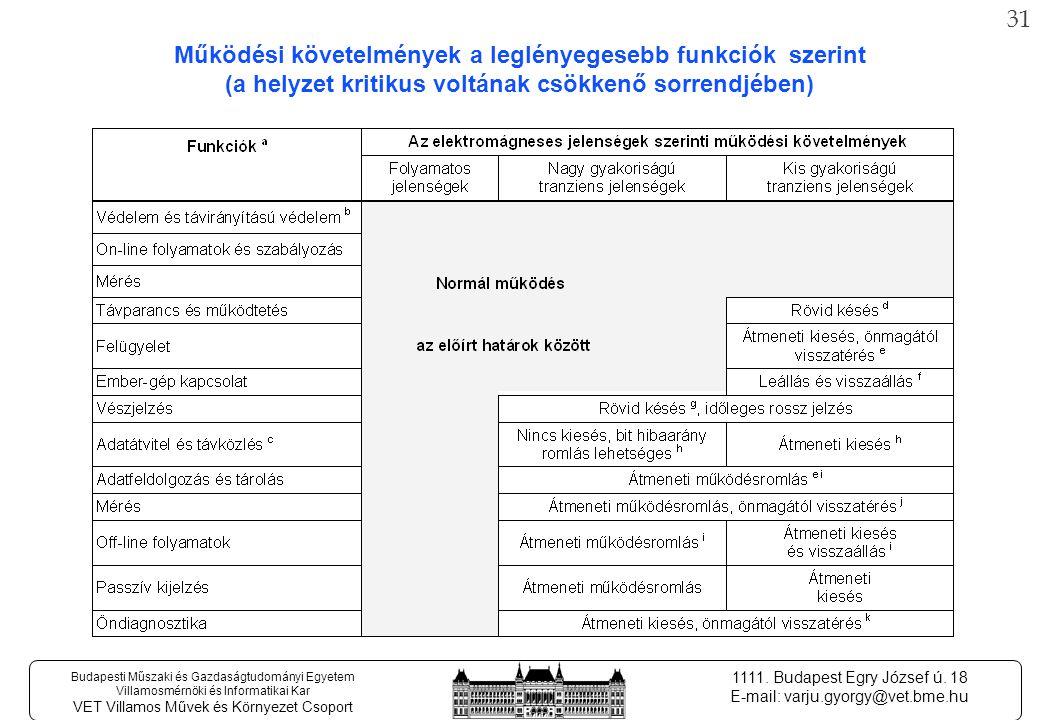 30 Budapesti Műszaki és Gazdaságtudományi Egyetem Villamosmérnöki és Informatikai Kar VET Villamos Művek és Környezet Csoport 1111.