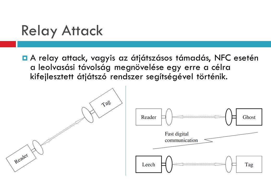 Relay Attack  A relay attack, vagyis az átjátszásos támadás, NFC esetén a leolvasási távolság megnövelése egy erre a célra kifejlesztett átjátszó rendszer segítségével történik.