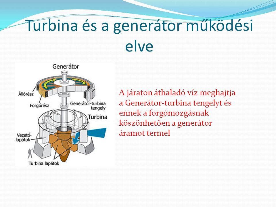 Turbina és a generátor működési elve A járaton áthaladó víz meghajtja a Generátor-turbina tengelyt és ennek a forgómozgásnak köszönhetően a generátor