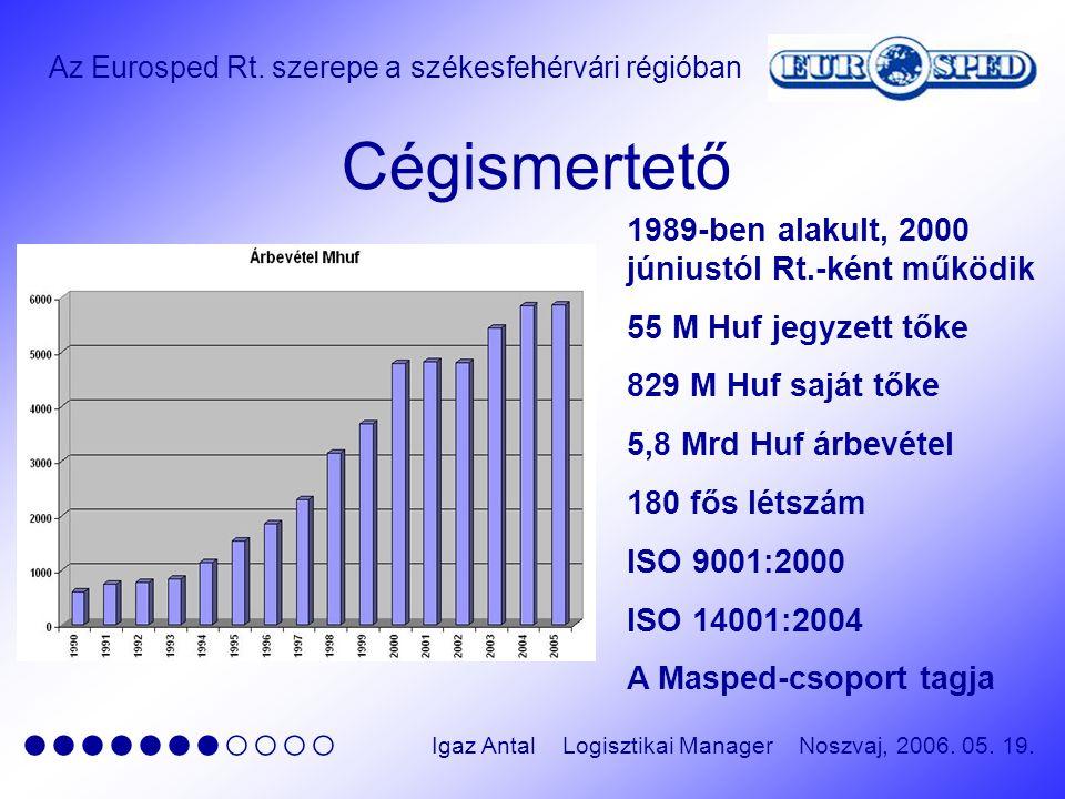 Az Eurosped Rt. szerepe a székesfehérvári régióban ●●●●●●●○○○○ Igaz Antal Logisztikai Manager Noszvaj, 2006. 05. 19. Cégismertető 1989-ben alakult, 20