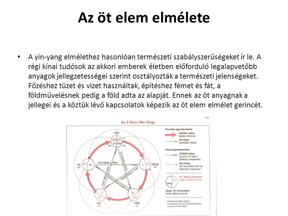 Az öt elem elmélete A yin-yang elmélethez hasonlóan természeti szabályszerűségeket ír le. A régi kínai tudósok az akkori emberek életben előforduló le