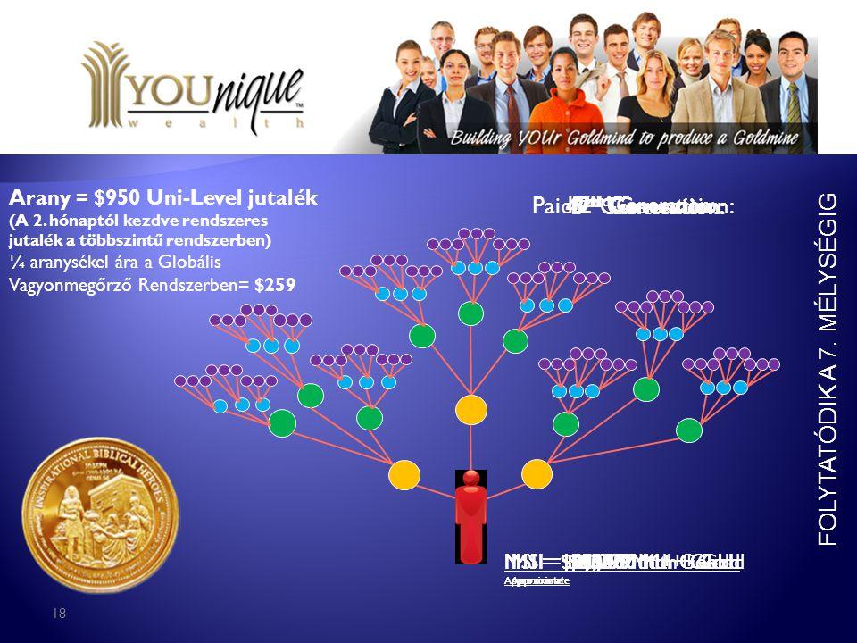 18 MSI = $404 Mth + Gold Approximate Arany = $950 Uni-Level jutalék (A 2. hónaptól kezdve rendszeres jutalék a többszintű rendszerben) ¼ aranysékel ár
