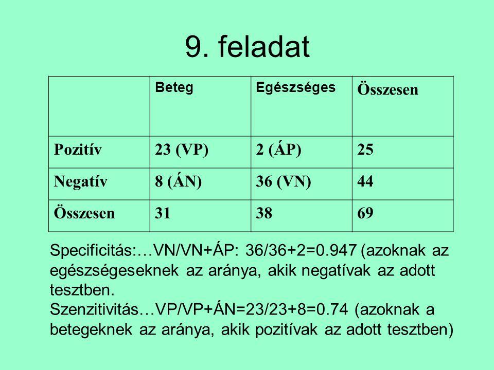 9. feladat BetegEgészséges Összesen Pozitív23 (VP)2 (ÁP)25 Negatív8 (ÁN)36 (VN)44 Összesen313869 Specificitás:…VN/VN+ÁP: 36/36+2=0.947 (azoknak az egé