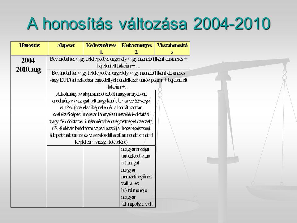 A honosítás változása 2004-2010