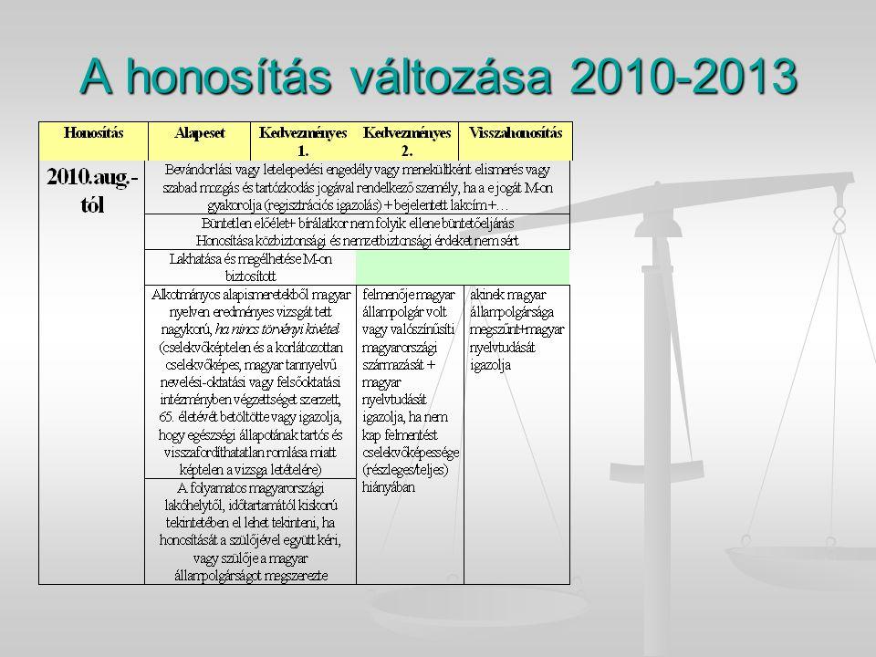 A honosítás változása 2010-2013